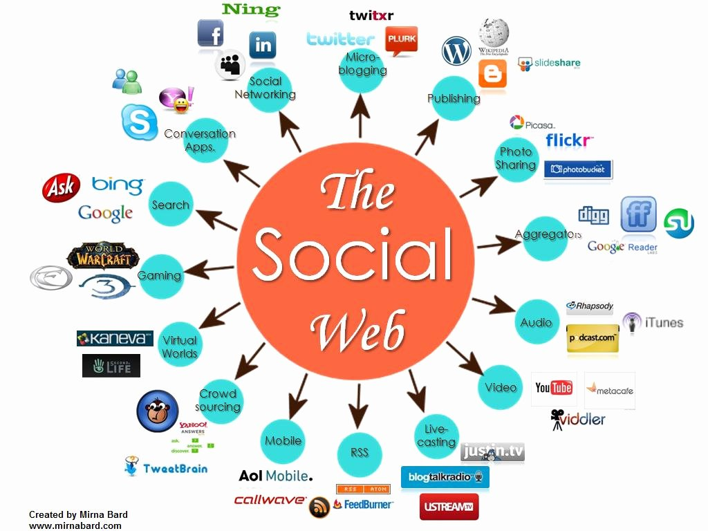 Social Networking Web Template Best Of Define Your Primary social Media Strategy Template