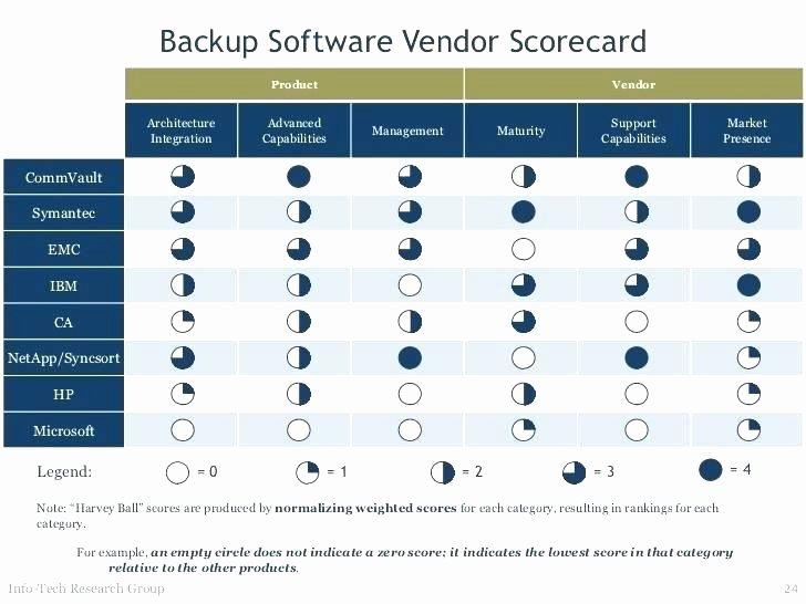 Software Comparison Template Excel Best Of Vendor Selection Scorecard Template Evaluation software