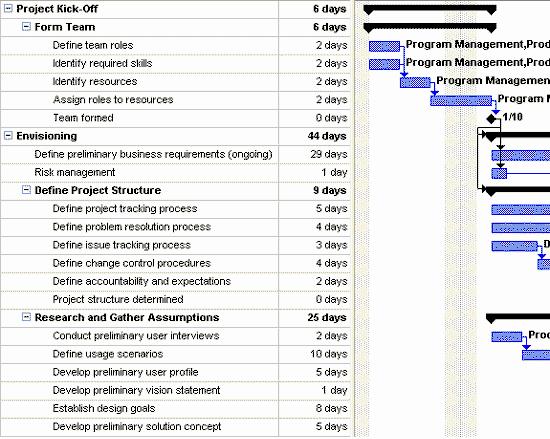 Software Development Project Plan Template New Microsoft solutions Framework Application Development