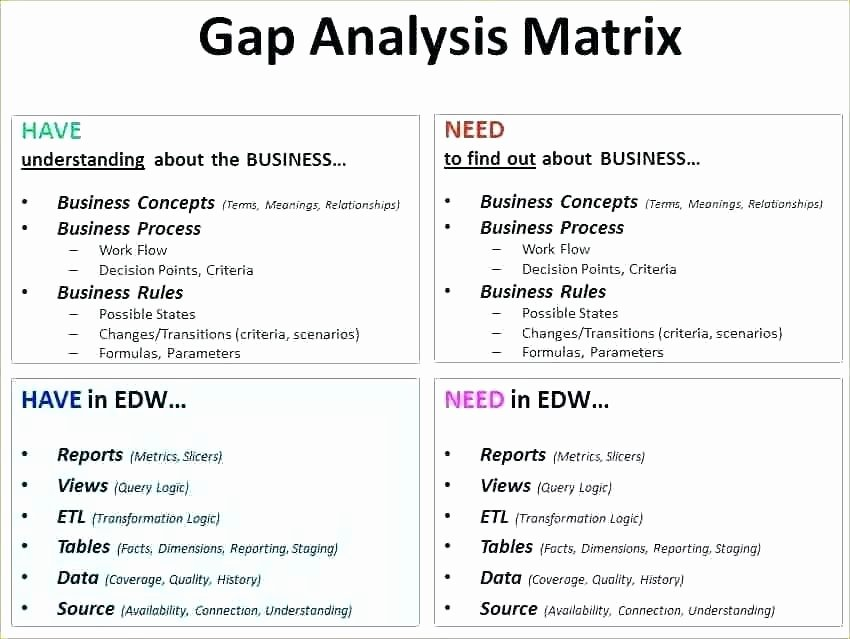 Software Gap Analysis Template Awesome Fit Gap Analysis Template – Onlinedates