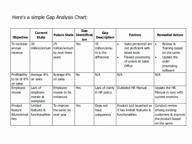 Software Gap Analysis Template Inspirational Gap Analysis Template Report 2 Skills Excel format