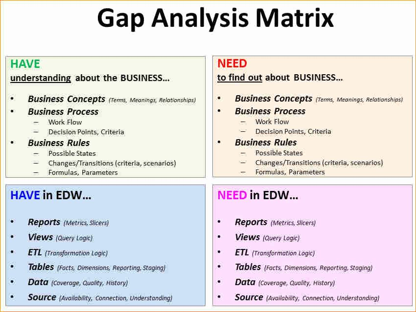 Software Gap Analysis Template Luxury Gap Analysis Example
