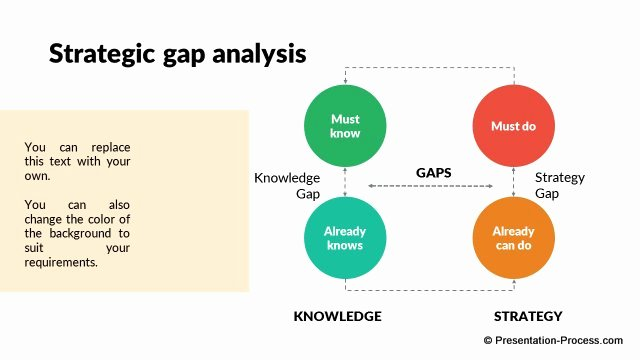 Software Gap Analysis Template New Gap Analysis Ppt Template software Gap Analysis Template