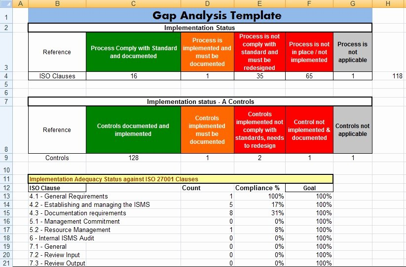 Software Gap Analysis Template New Gap Analysis Template In Ms Excel