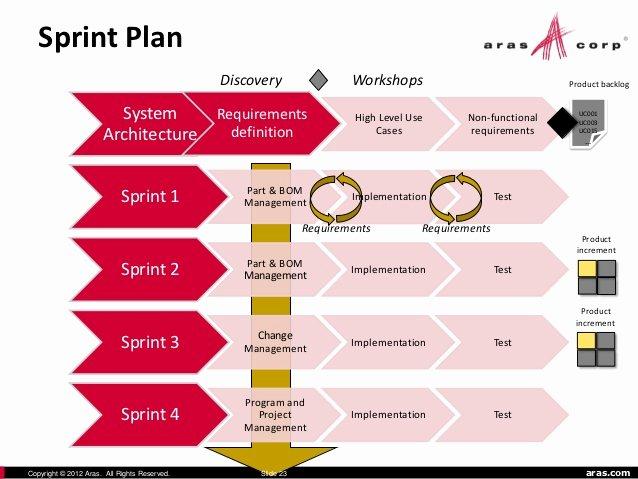 Software Implementation Plan Template Beautiful Aras Plm software Implementation Methodology