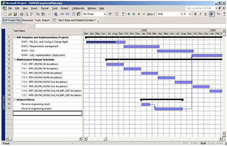 Software Implementation Plan Template Excel New Project Planning Template