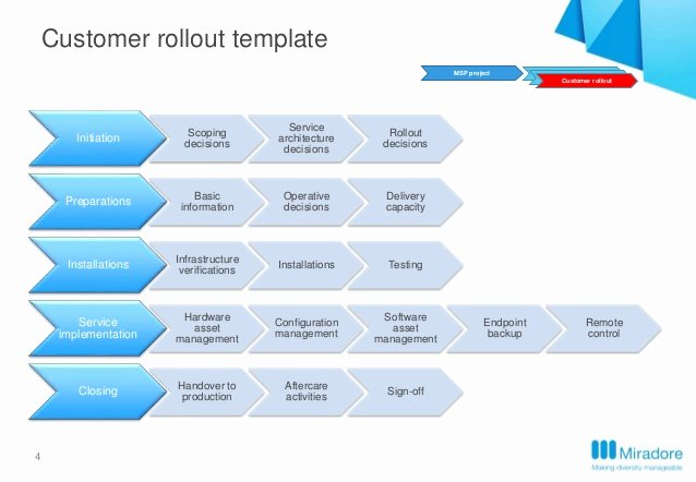 Software Implementation Plan Template Unique Miradore Premise Implementation
