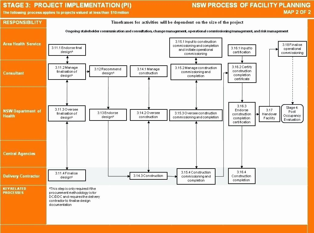Software Implementation Project Plan Template Best Of Project Implementation Plan Template Simple software