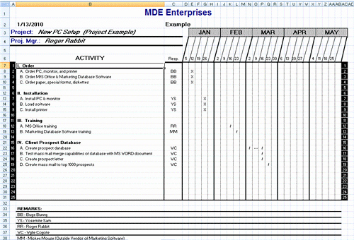 Software Implementation Project Plan Template Unique Project Plan Template Free Download