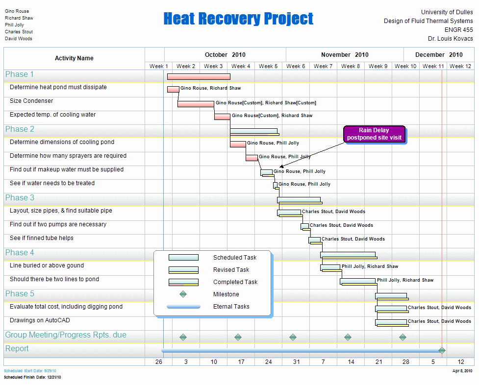 Software Project Plan Template Unique Free Project Management Templates for Construction