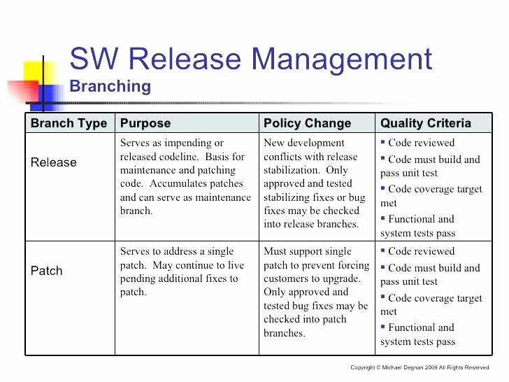 Software Release Notes Template Elegant Canva Templates for Google Slides How to Write Great