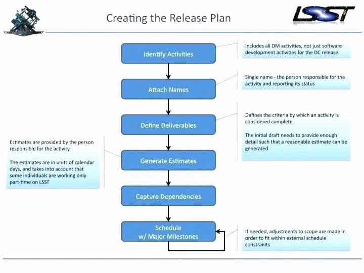 Software Release Plan Template Awesome Agile Project Plan Template Simple Example software