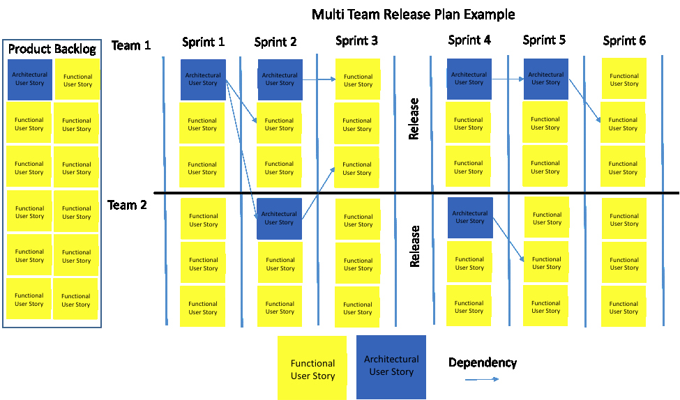 Software Release Plan Template Awesome Agile Release Plan Revisited Simple Examples