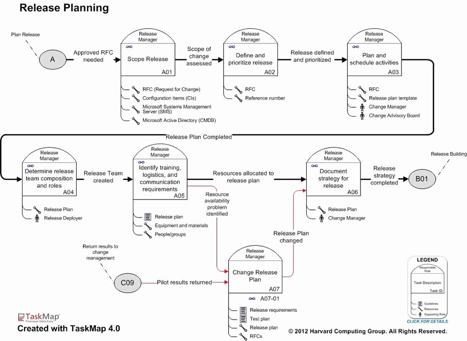 Software Release Plan Template New Itil software Release Management Best Practice Maps Overview