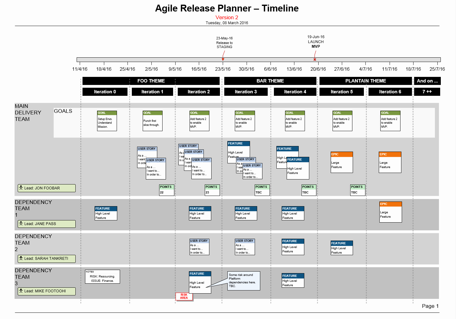Software Release Plan Template Unique Visio Agile Release Plan for Scrum Teams Story Map & Mvp