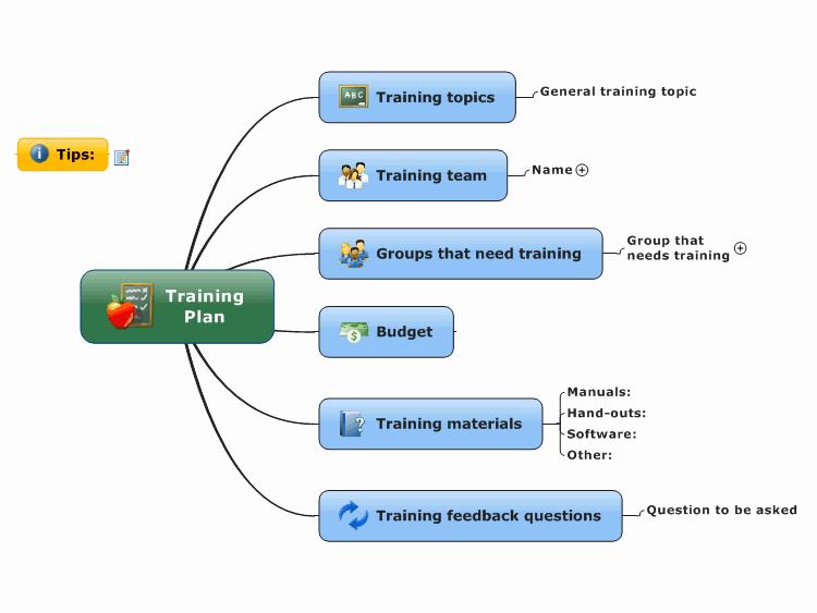 Software Training Plan Template Luxury Mindmanager Training Plan Mind Map