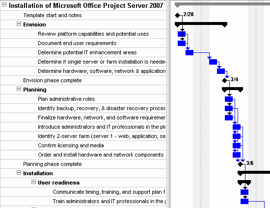 Software Upgrade Project Plan Template Luxury Microsoft Fice Project Server 2007 Deployment Plan