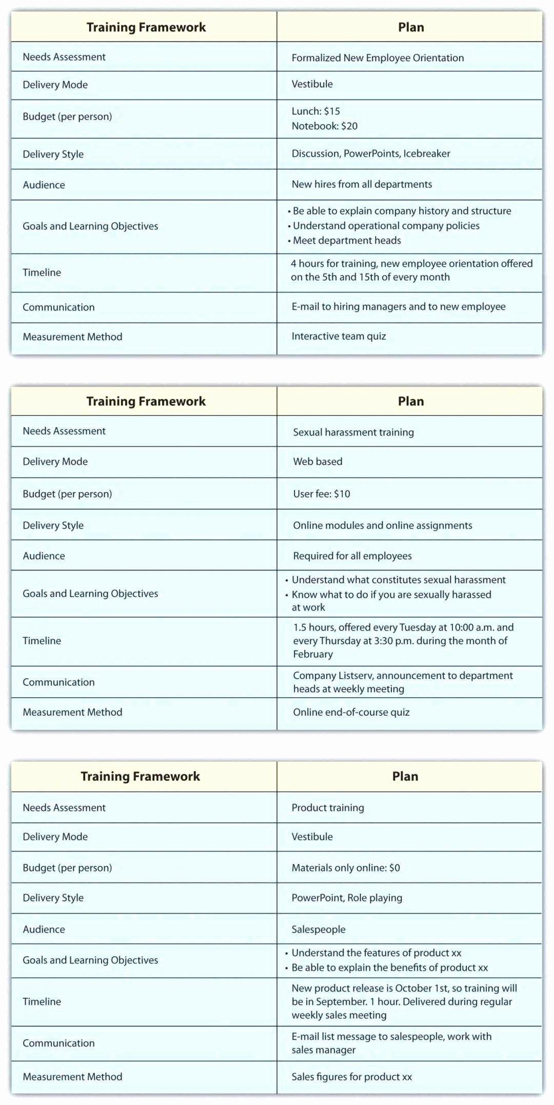 Staff Training Plan Template Inspirational Template New Employee Training Checklist Template