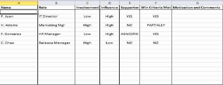 Stakeholder Analysis Template Excel Inspirational Stakeholder Management Plan Template