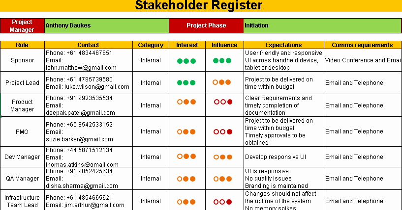 Stakeholder Analysis Template Excel New Stakeholder Register Template Free Project Management