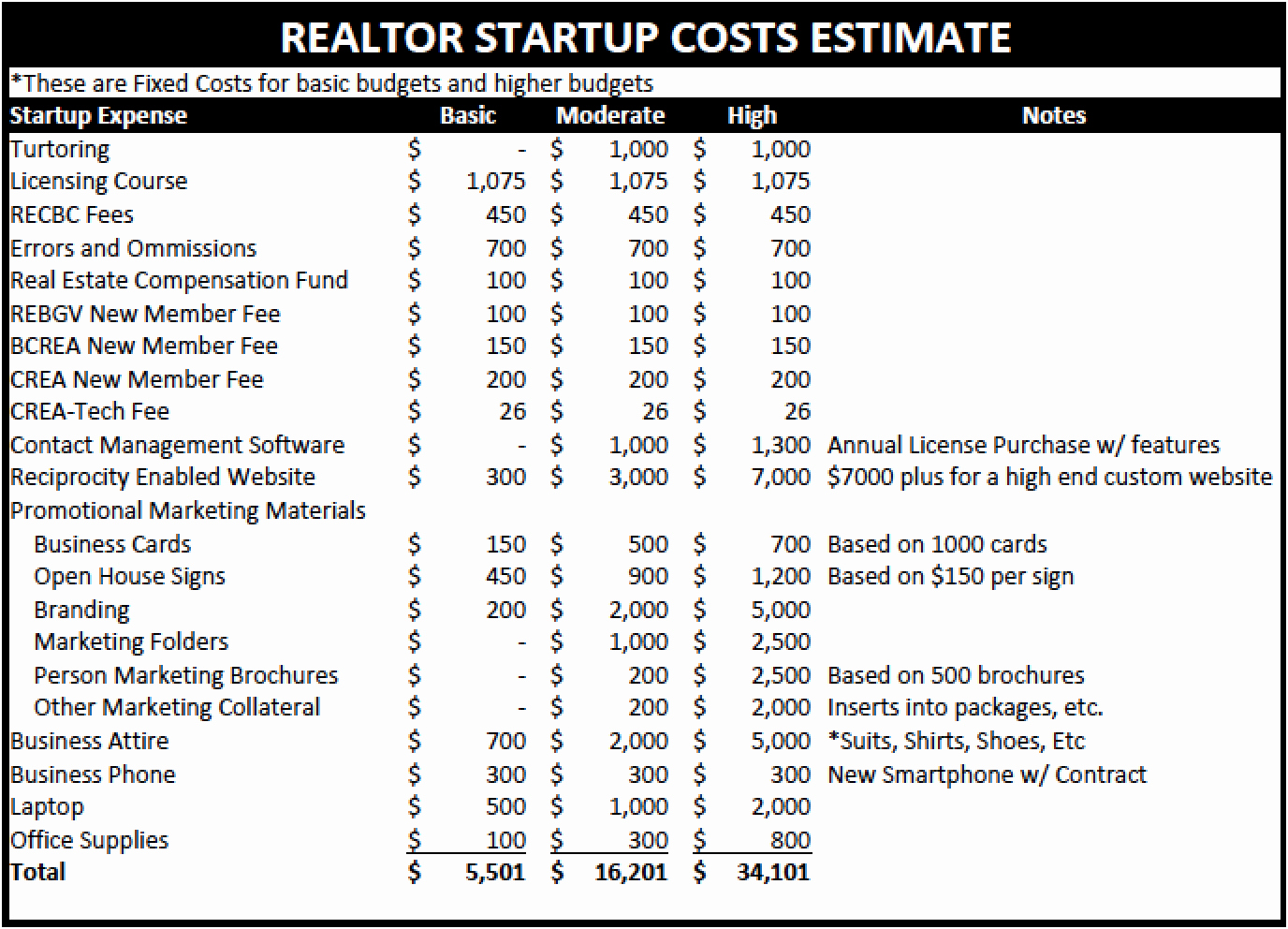Start Up Expense Template Fresh the Costs Of Being A Realtor Startup Costs
