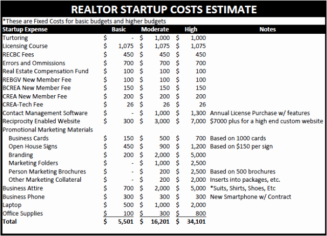 Start Up Expense Template Unique the Costs Of Being A Realtor Startup Costs