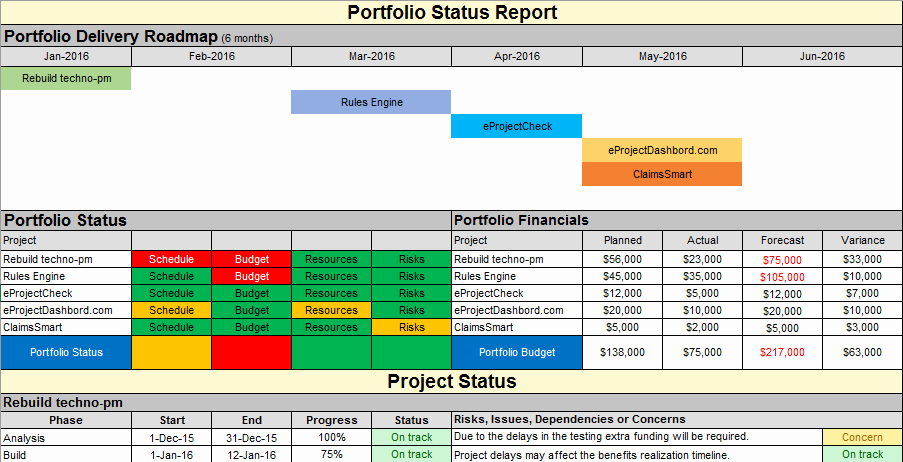 Status Report Template Excel Beautiful Project Status Report Template Free Project Management
