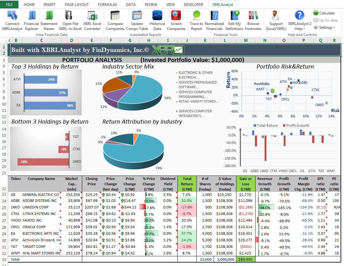 Stock Analysis Excel Template Awesome Findynamics
