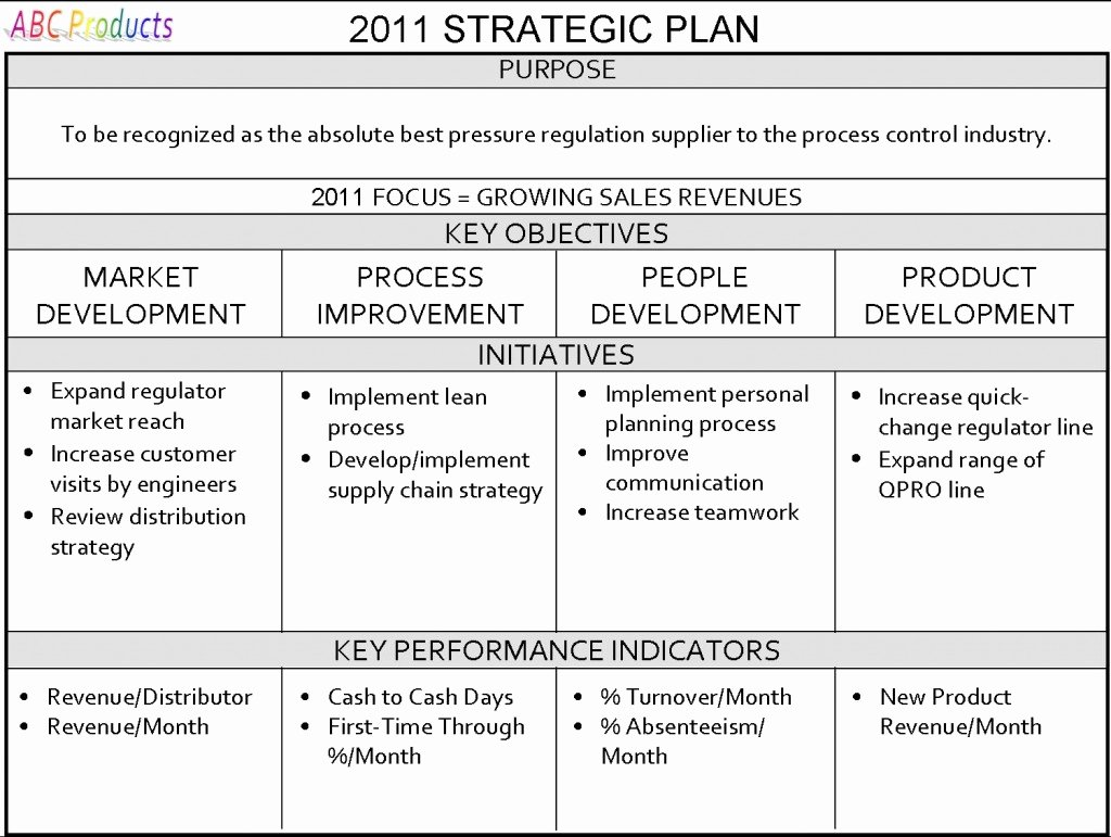 Strategic Business Plan Template Beautiful Strategic Business Plan Example – Emmamcintyrephotography