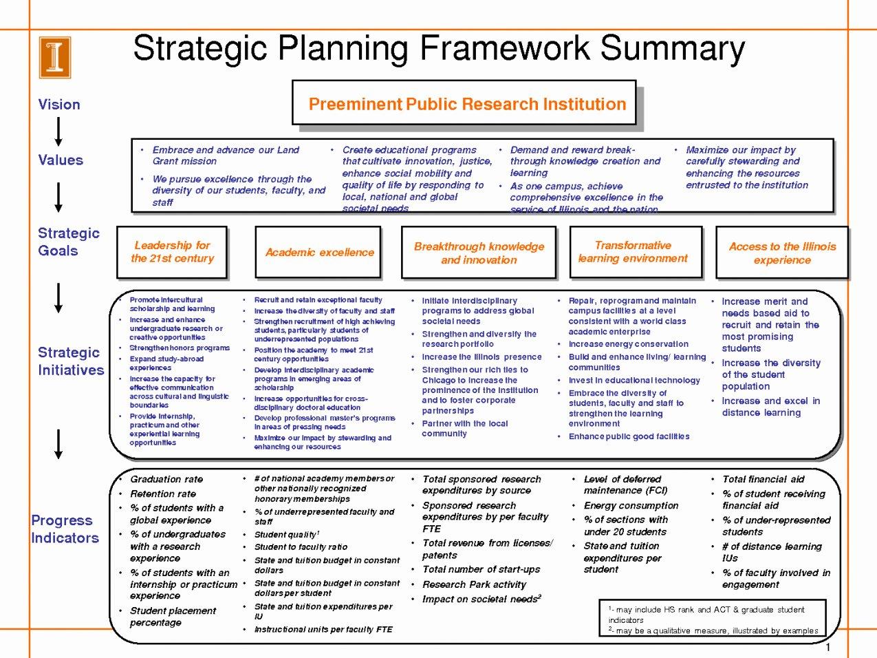 Strategic Business Plan Template Elegant Strategic Plan Template
