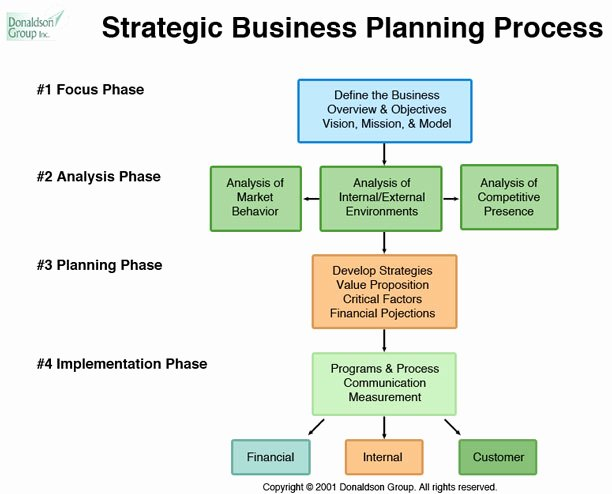 Strategic Business Plan Template Fresh Donaldson Group
