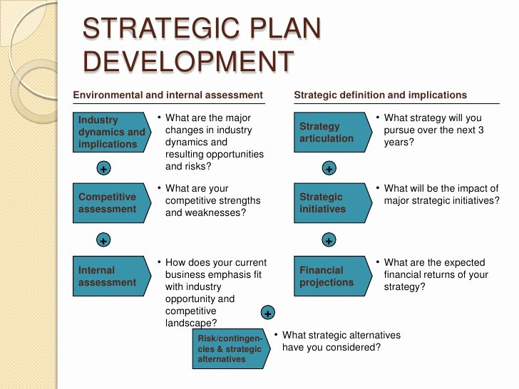 Strategic Business Plan Template New Developing A Strategic Business Plan