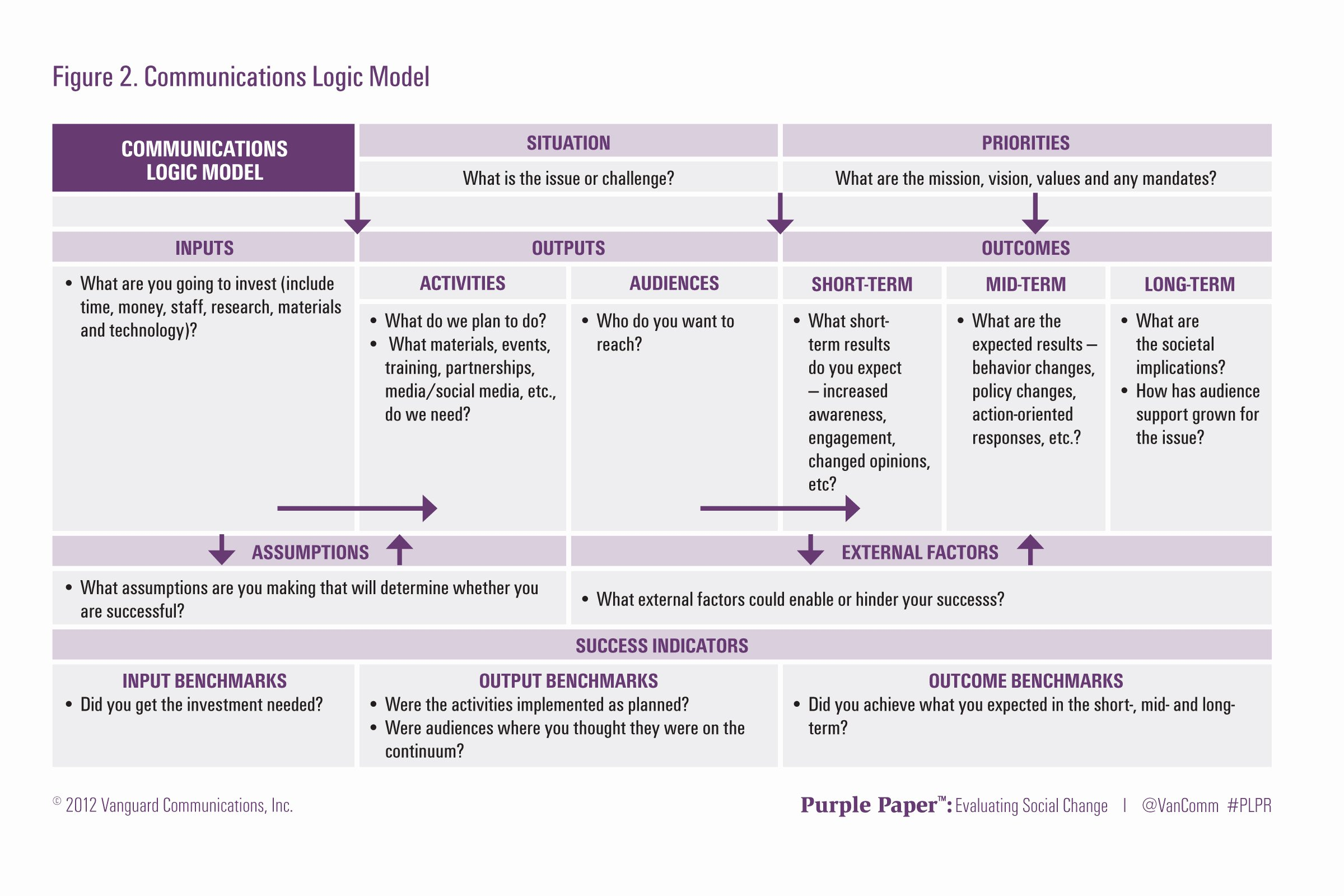 Strategic Communication Plan Template New Munication Strategy Template Best Letter Sample – Plan Bee