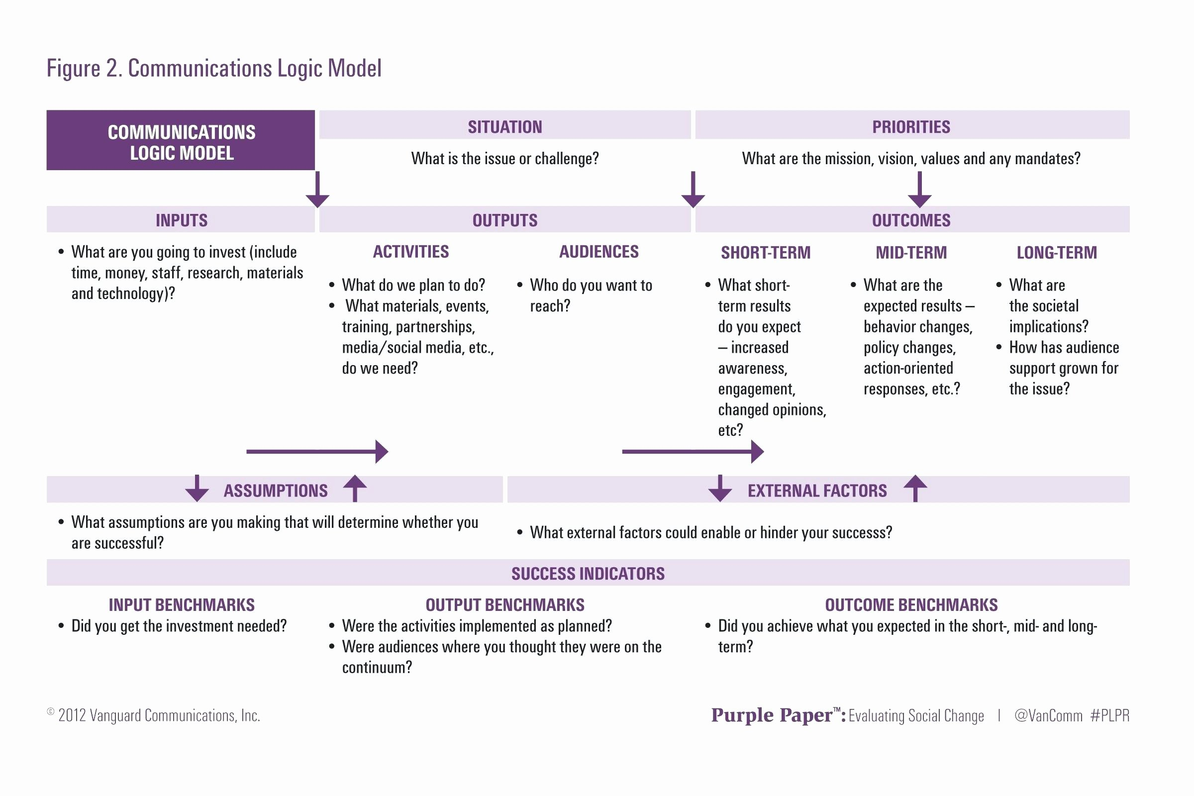 Strategic Communication Plan Template Unique Template Munication Plan Ppt Template