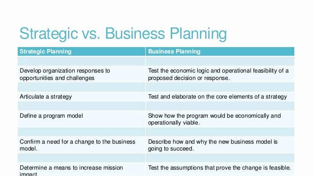 Strategic Planning for Nonprofits Template Awesome Oil Gas Business Plans event Planning Business Plan