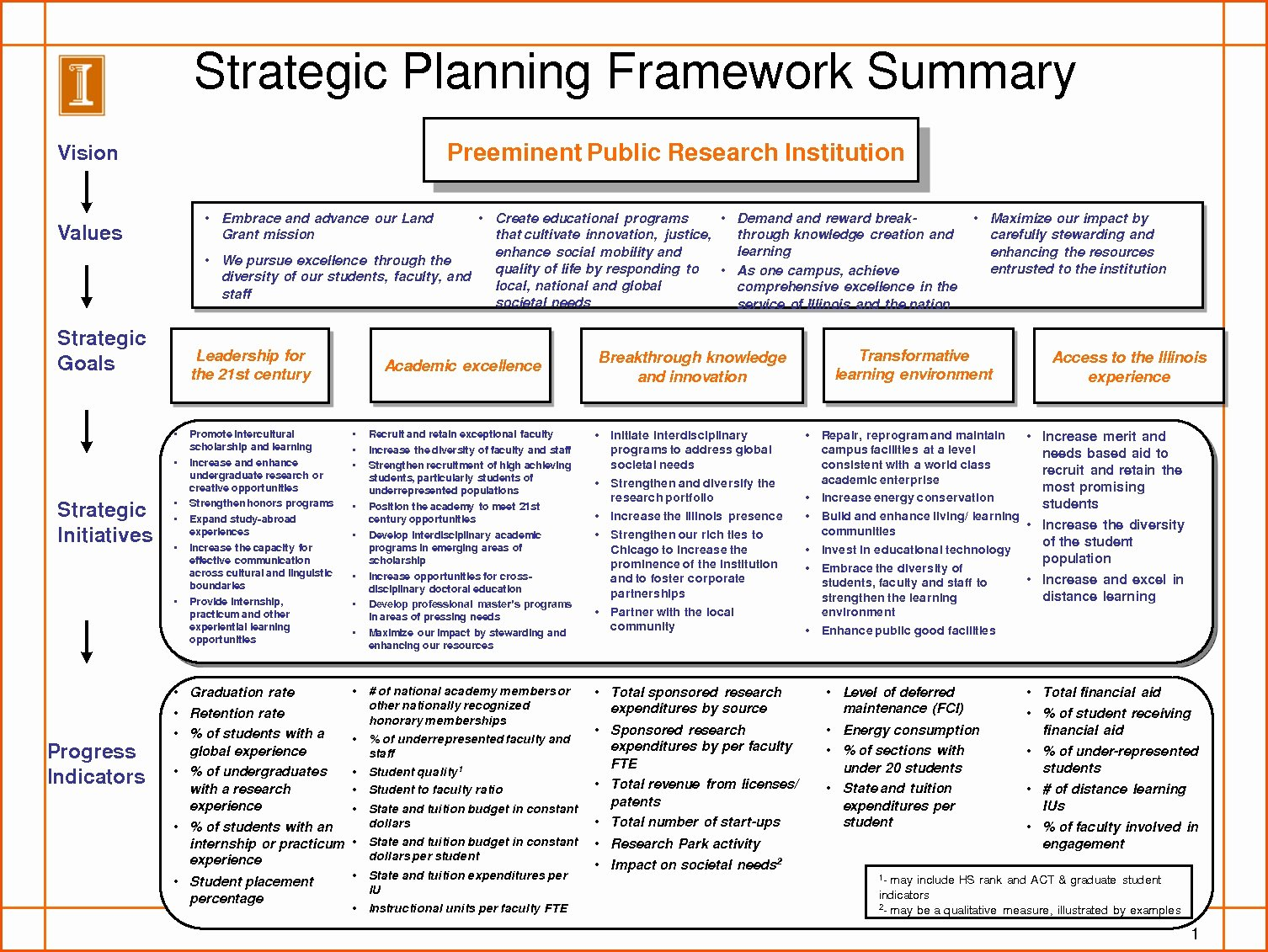 Strategic Planning for Nonprofits Template Elegant Strategic Planning Template