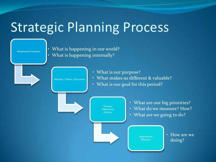 Strategic Planning for Nonprofits Template Fresh Non Profit Strategic Planning May 22 2012