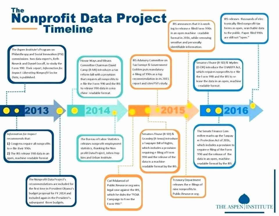 Strategic Planning for Nonprofits Template New Strategic Planning Nonprofit Template Free Non Profit Plan