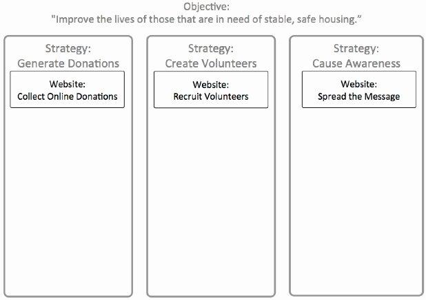 Strategic Planning Nonprofit Template Unique Ic Nonprofit Strategic Plan Template Spectacular Strategic