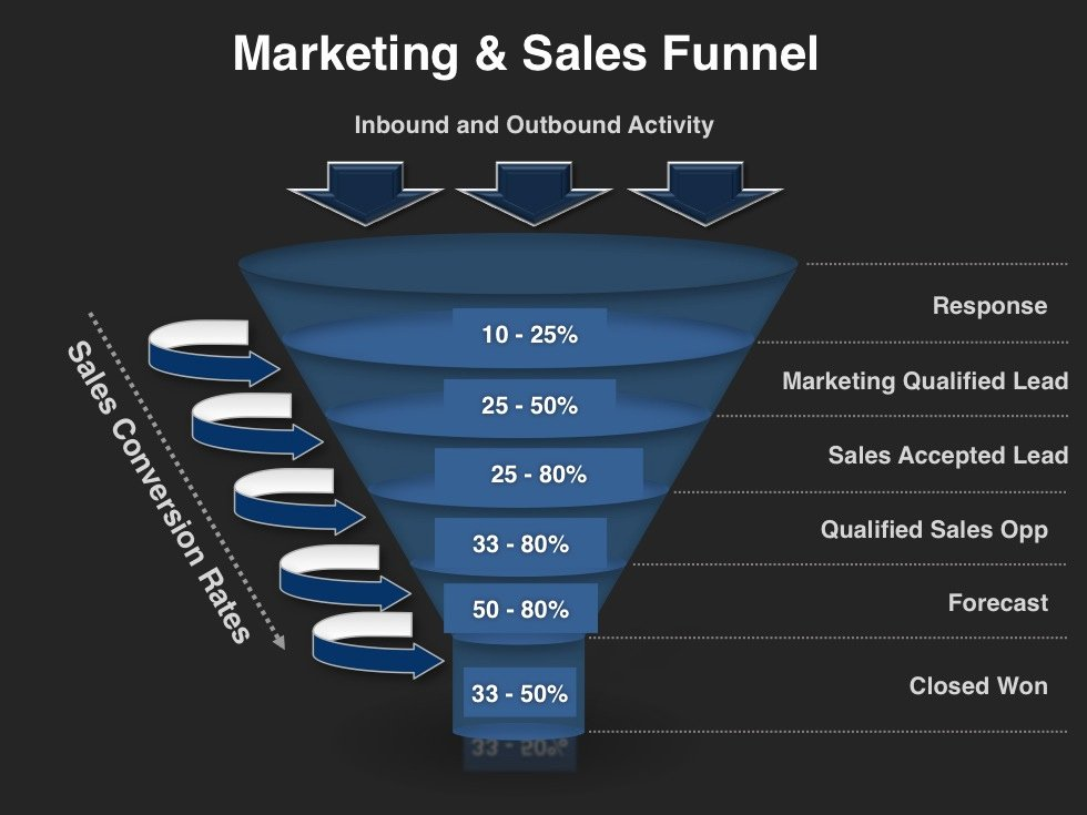 Strategic Sales Plan Template Awesome Demand Creation Planning Template