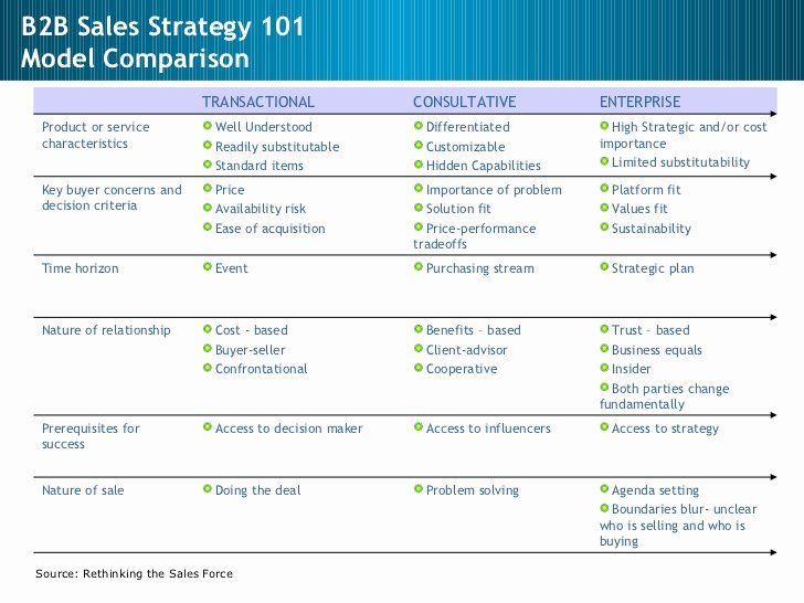 Strategic Sales Plan Template Lovely Sales Sales Management Sales Strategy
