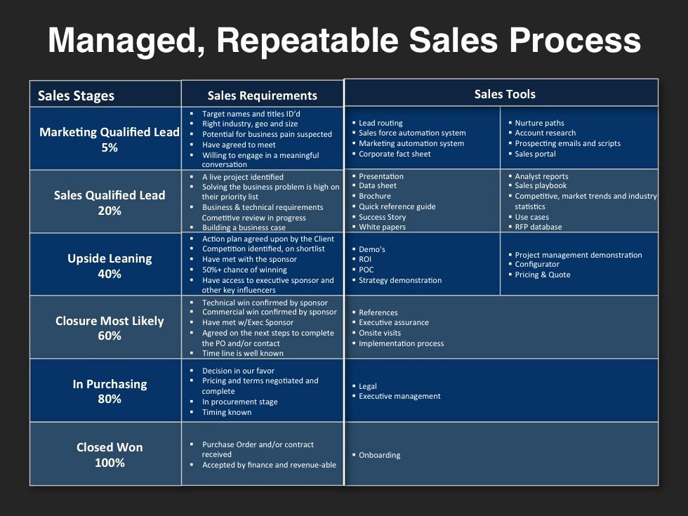 Strategic Sales Plan Template Unique Go to Market Strategy Planning Template