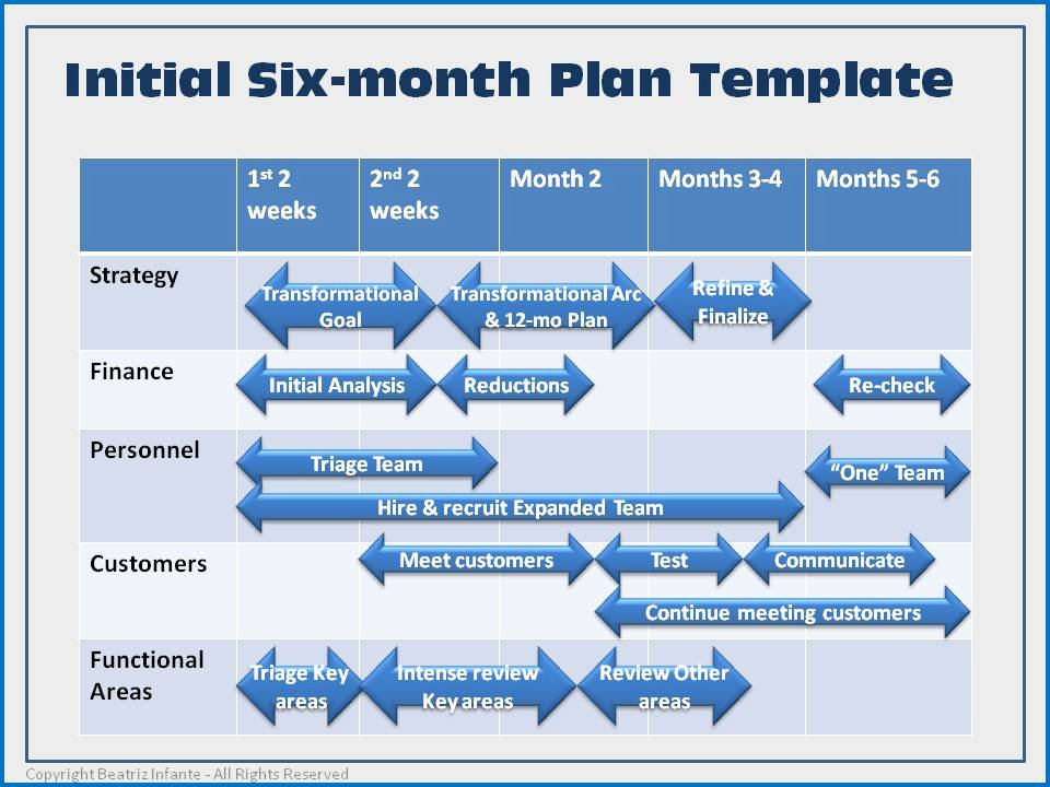 Strategic Sales Planning Template Fresh First Six Months Plan Template Businessexcelleration