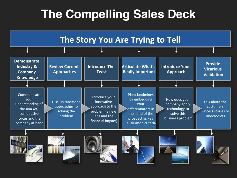 Strategic Sales Planning Template Fresh Go to Market Strategy Planning Template