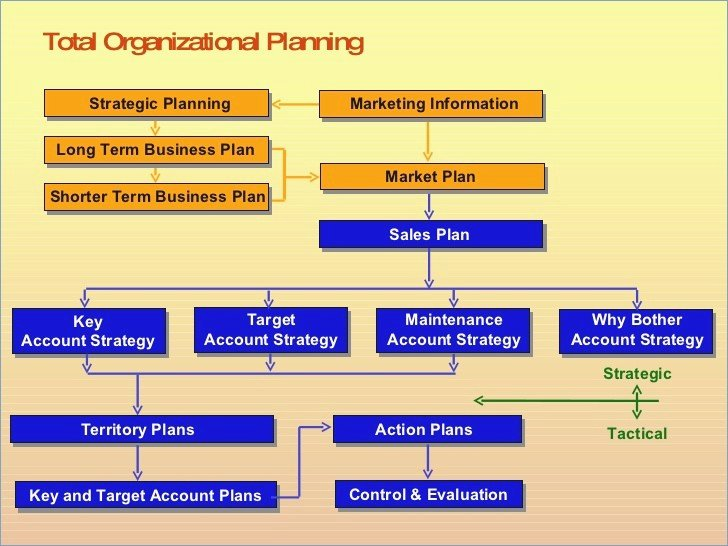 Strategic Sales Planning Template Inspirational Sales Strategy Template Powerpoint Playitaway