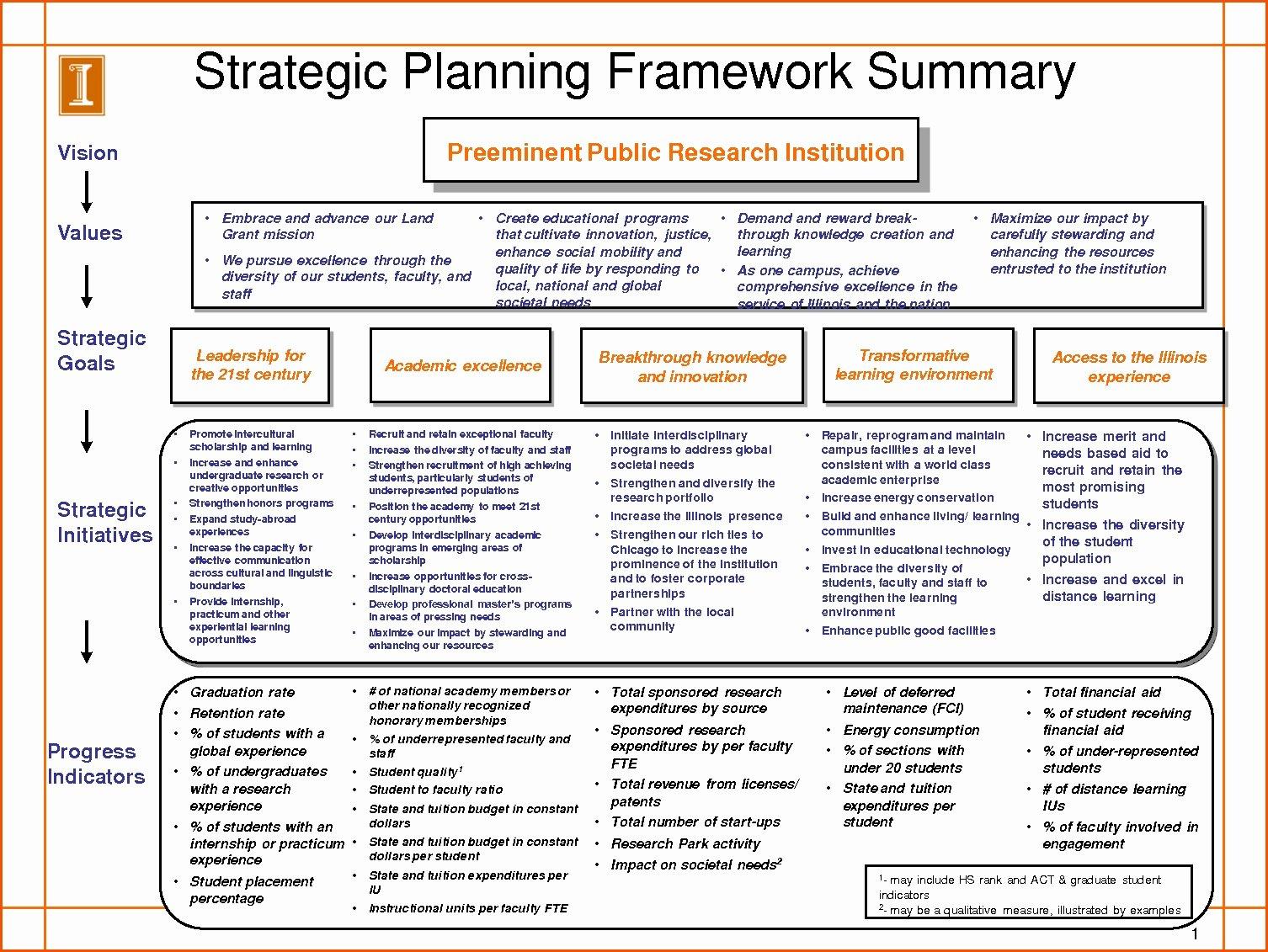 Strategic Staffing Plan Template Unique Strategic Planning Template