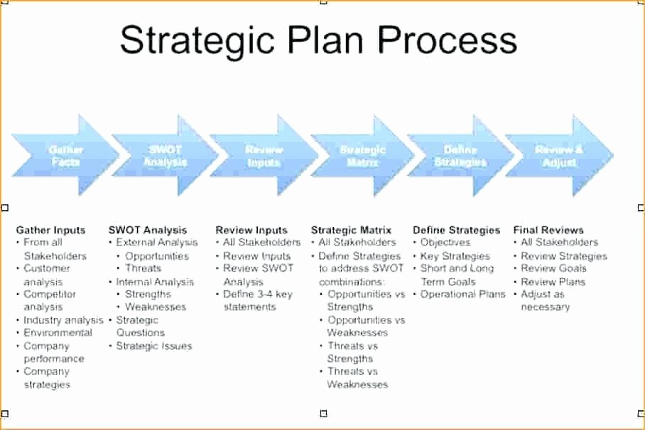 Strategic Staffing Plan Template Unique Strategic Staffing Plan Template – Azserverfo