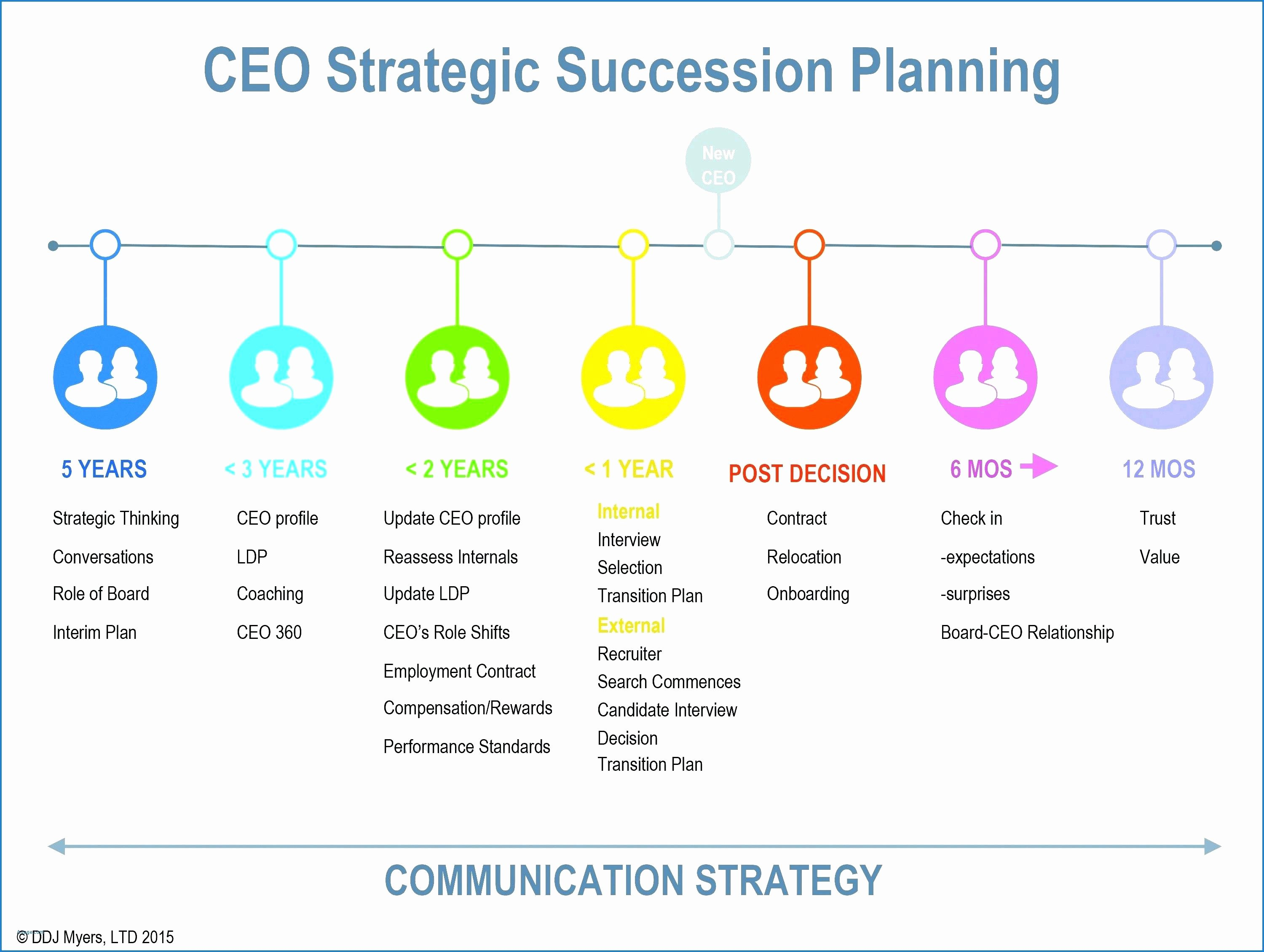 Succession Planning Template Excel Elegant Business Succession Plan Template Succession Plan