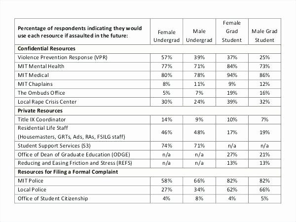 Survey Results Excel Template Inspirational Questionnaire Results Template Sample Questionnaire Excel