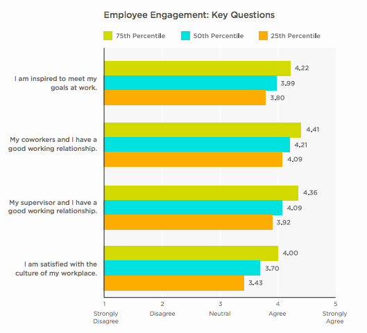 Survey Results Report Template Elegant Benchmarking Data for Employee Engagement Surveys